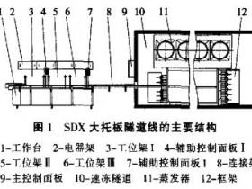 SDX大托板速冻隧道线的设计